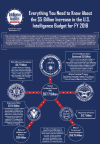 Everything You Need to Know About the $5 Billion Increase in the U.S. Intelligence Budget for FY 2018