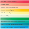 The Evolution of Customer Experience in 2015