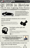 INFOGRAPHIC: Top 10 Automotive Lighting Stories