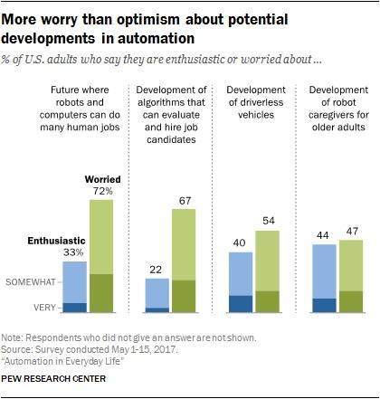 pew automation survey graphic