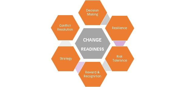 Change Readiness Graphic