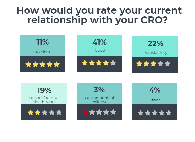 CRO relationship