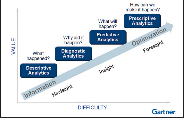 Adapted from Gartner's Data Analytics Maturity Model