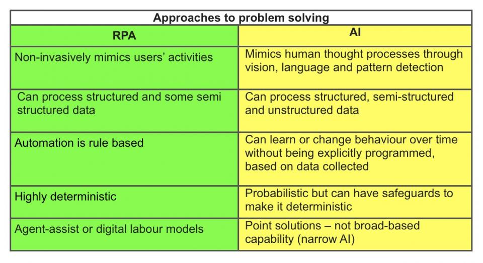 RPA AI Table