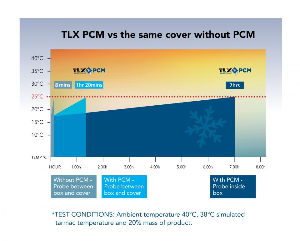TLX PCM Chart