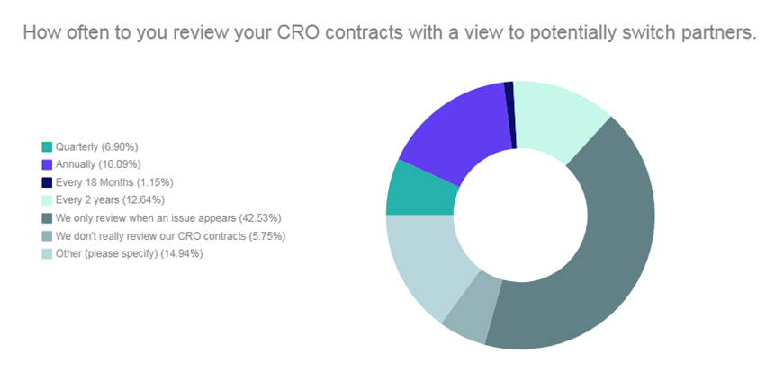CRO Review