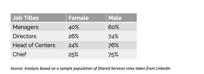 women/men leadership roles SSOs