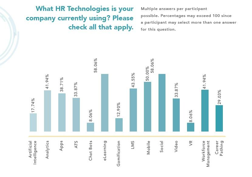 HR Tech_Current Tech Usage