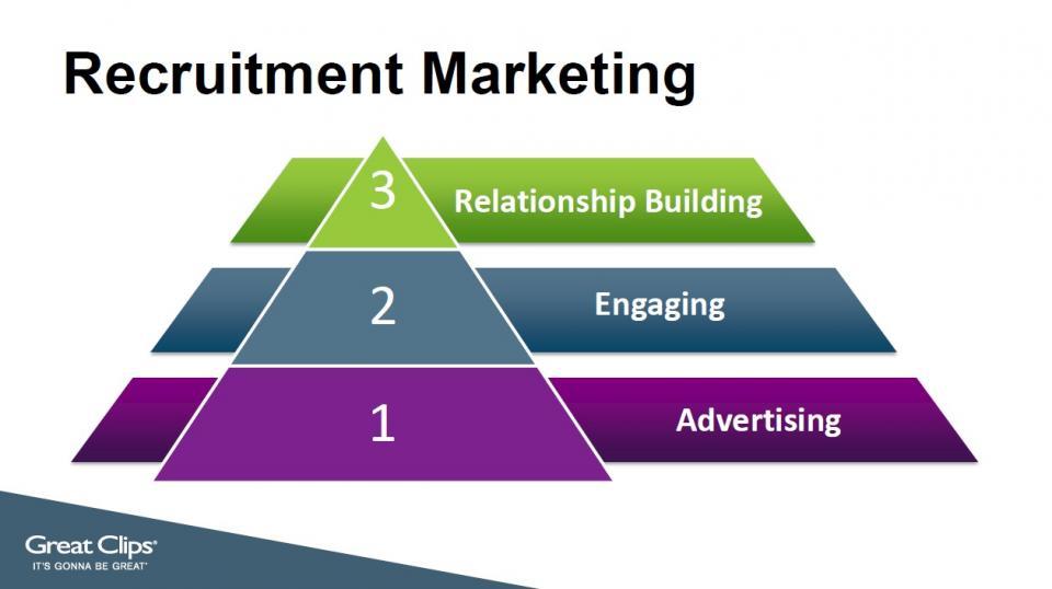 Recruitment marketing diagram