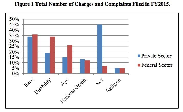 Total Number of Sexual Harassment Charges and Complaints filed in FY2015