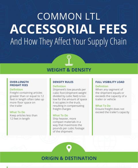 fees info