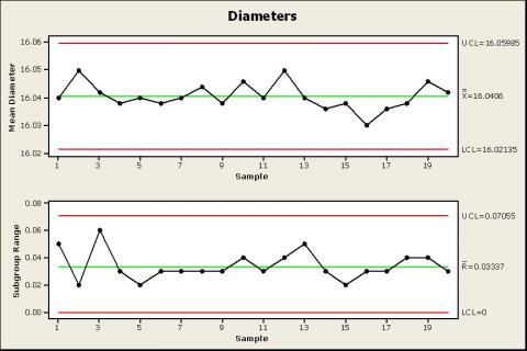 Xbar-R Chart for Diameters