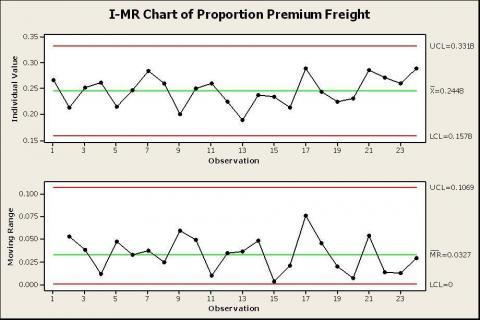 ImR Chart (Same Data)