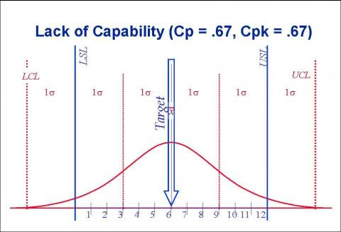 Lack of Capability (Variation too Wide)