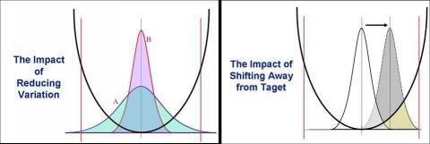 Impact of Taguchi Loss Function