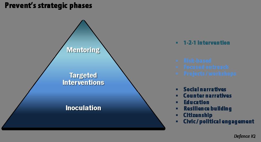 prevent-pyramid