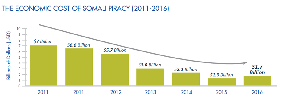 Maritime piracy and kidnapping on rise again | Defence IQ