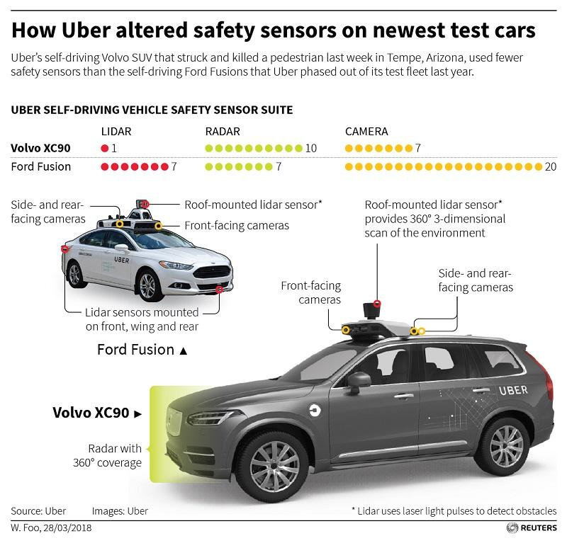 5 Setbacks To The Future Of Mobility Following The Fatal Uber