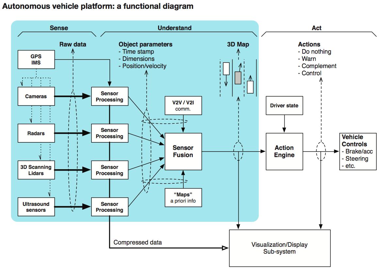 autonomousvehicleplatform