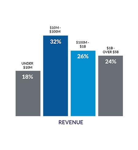 Chart - Revenue