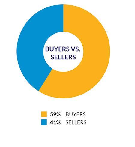 Chart - Buyers