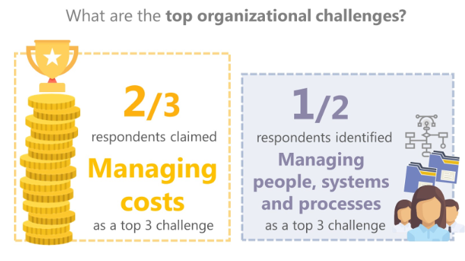 top-challenges