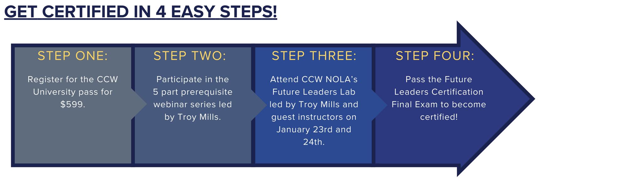 CCWU Steps