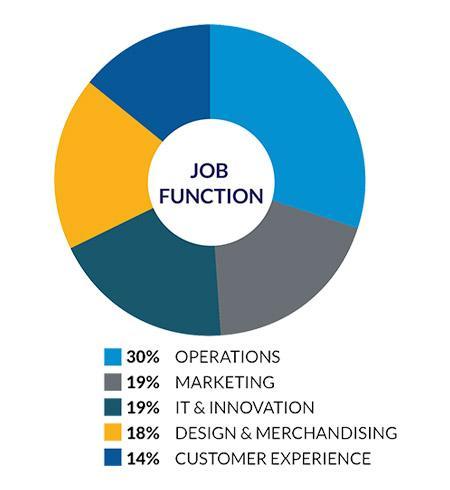 Chart - Job Function