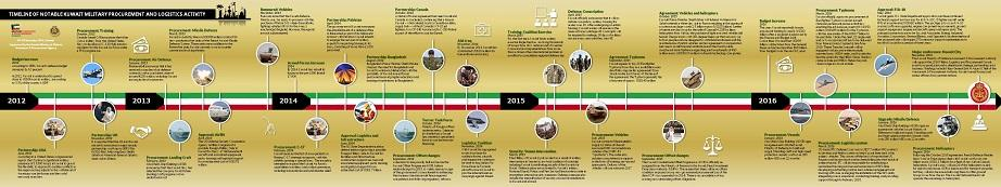 Kuwait-Military-Procurement-Timeline