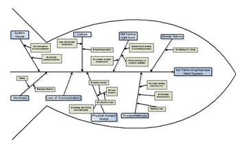 The four steps to constructing a cause and effect diagram process fishingfig4 ccuart