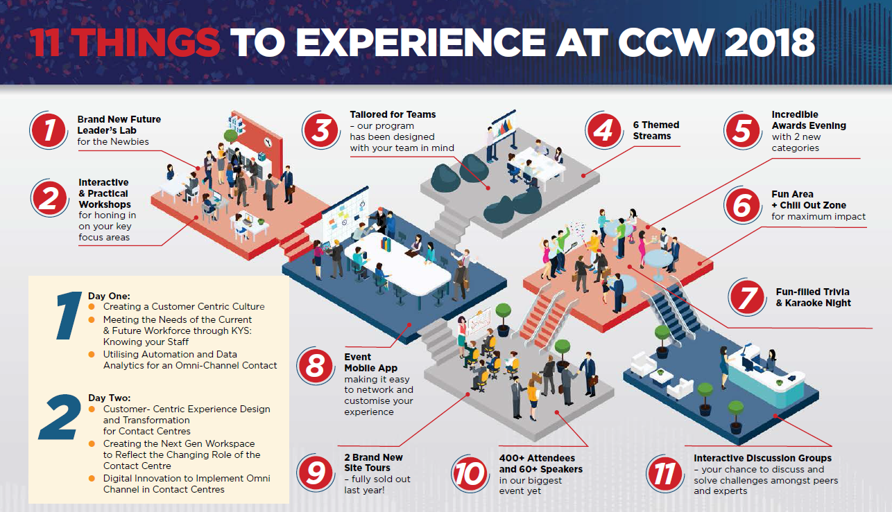 CCW 11 Experience