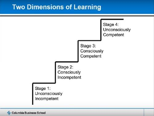 Two Dimensions of Learning graphic