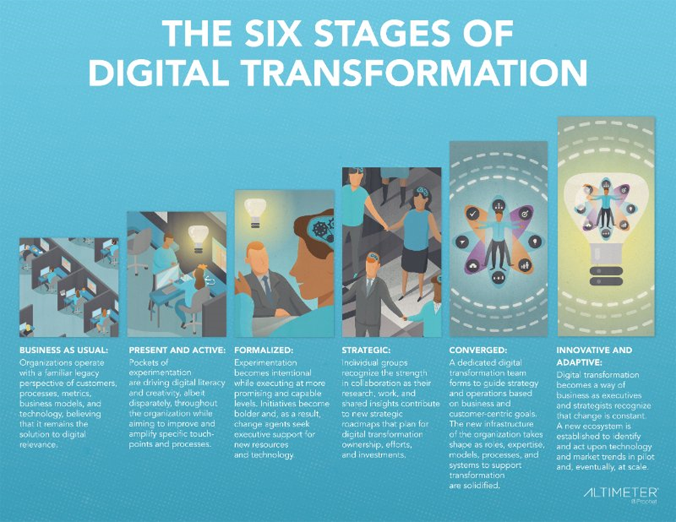 six stages digital transformation