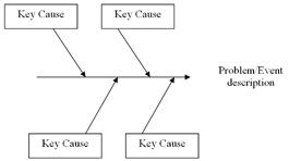 The four steps to constructing a cause and effect diagram process 3 identify the reasons behind the key causes the goal in this step is to brainstorm as many causes for each of the key causes ccuart