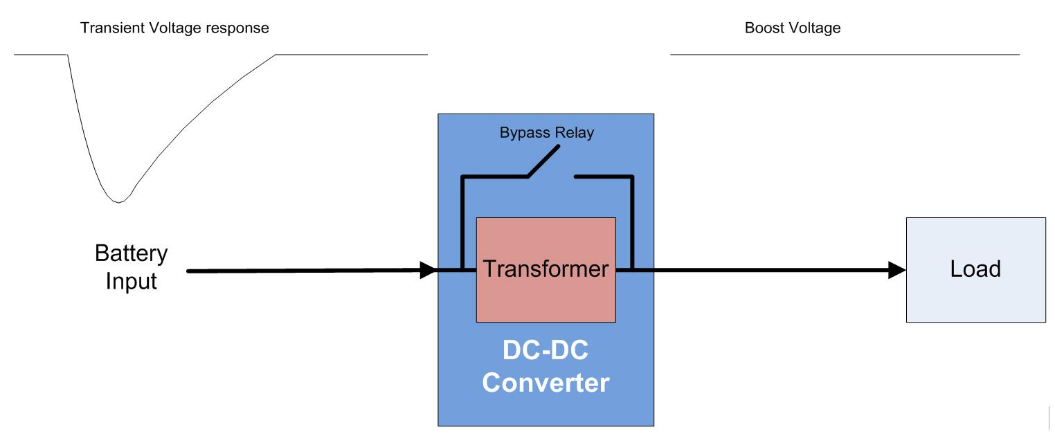 Automotive Iq Implementing A Cost Effective Solution For Boost Dcdc Converters Power Content From Electronic Design Figure 1 Block Diagram Of Dc Converter Functionality