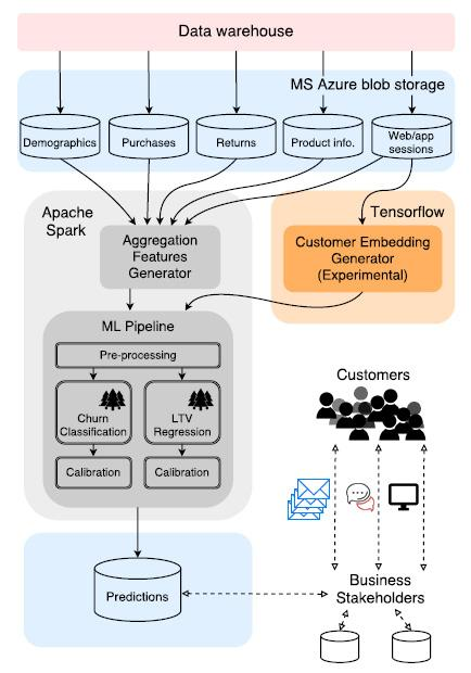 Customer-Lifetime-Value-Prediction-Using-Embeddings-APACHE-SPARK-FLOW