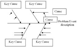 The four steps to constructing a cause and effect diagram process 4 identify the most likely causes at the end of step three your team should have a good overview of the possible causes for the problem or event ccuart