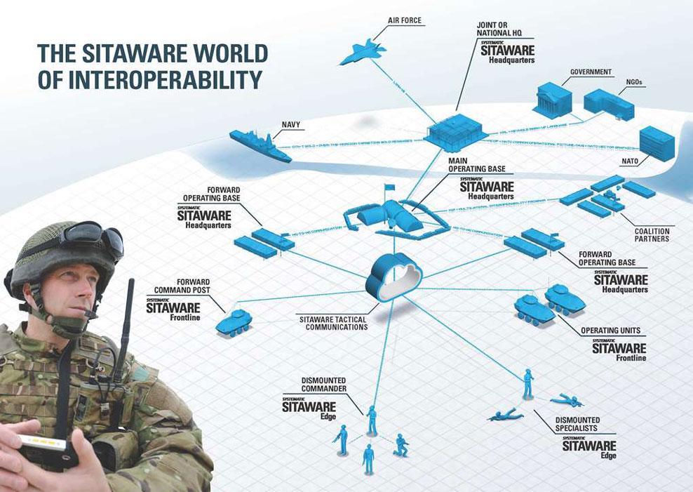 sitaware-interoperability