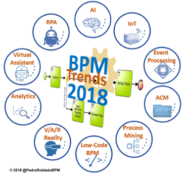 BPM 2018: Top 10 BPM Industry Trends This Year | Process