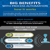 [Infographic] MythBusters: Taking Advantage of Process Automation