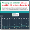 INFOGRAPHIC: Are European Carmakers Failing To Meet 2020 Emission Demands