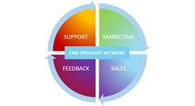 CRM Specialist Network
