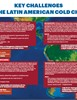 Key Challenges in the Latin American Cold Chain