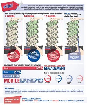 eTail 2013 Infographic