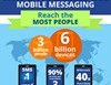 OpenMarket Mobile Messaging Infographic