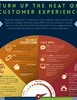 Customer Experience is Heating Up: Staggering Stats For Your C-Suite