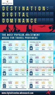 The Most Popular Investment Areas For Travel Providers