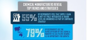 Chemical Manufacturers Reveal Top Trends
