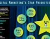 New! 2016 Digital Marketing Survey Results