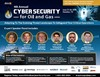 4th Cyber Security for Oil & Gas Summit - Sponsorship Agenda